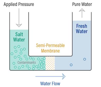bottleless-water-filtration-yorba-linda