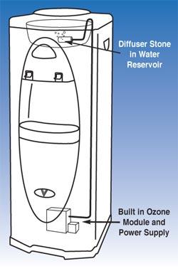 ozone-sanitizer-yorba-linda