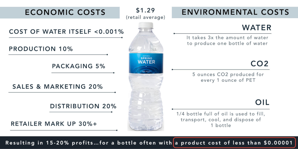 the-actual-cost-of-bottled-water