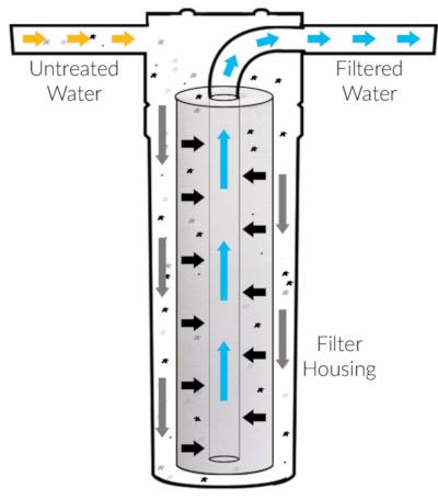 office-water-filters-yorba-linda